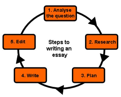 Methodology Of Thesis: How to solve mental math problems
